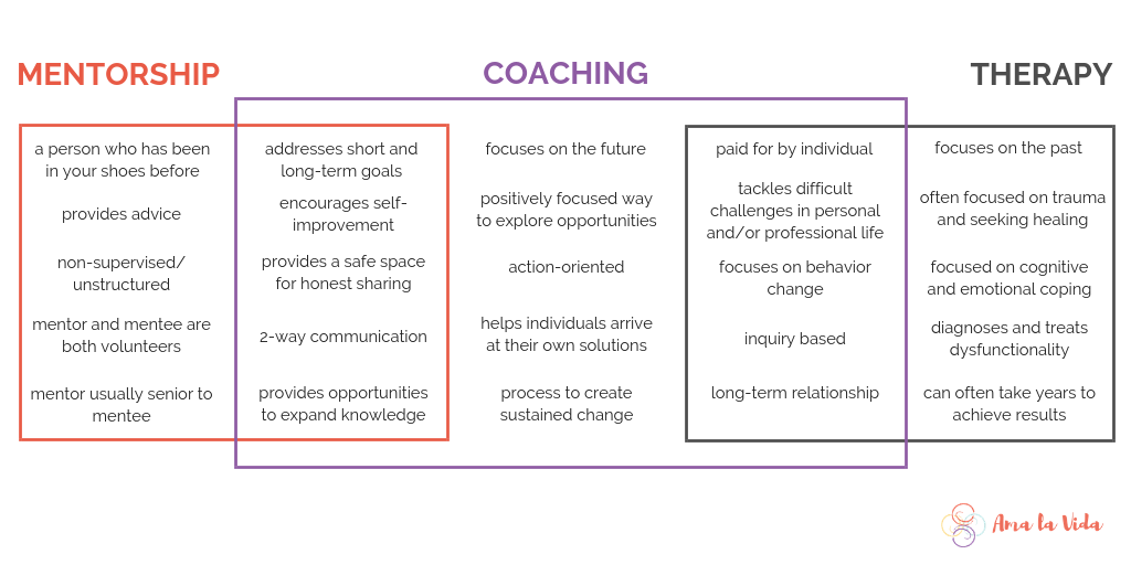 what to look for a in a career coach the differences between coaching, mentorship, and therapy